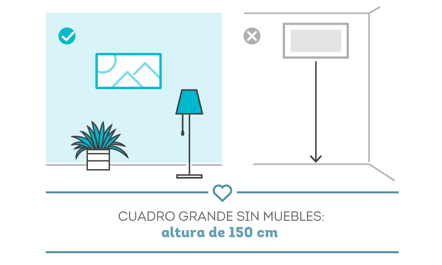 Gráfica que explica la altura en que debiera ir un cuadro con respecto al piso. La altura ideal es de 150 cm.